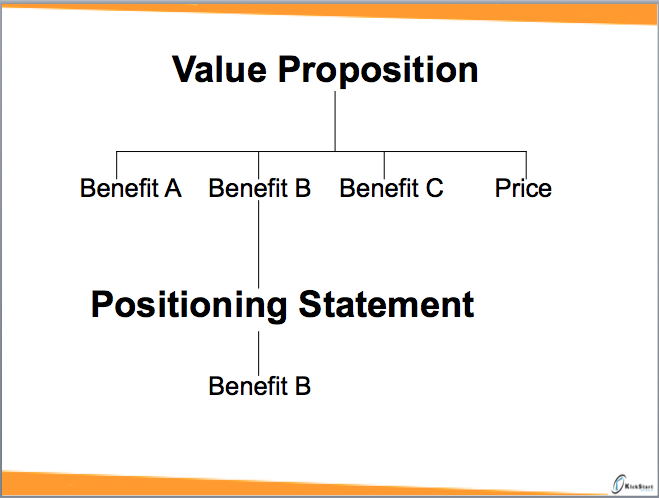 The difference between positioning statements and value confused maxwellsz